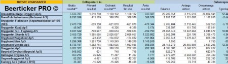 Beerticker PRO regnskaber 2013