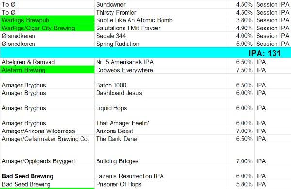 IPA er stadig den mest populære ølstil – hvad rykkede ellers i 2015?