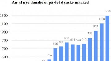 Hvor mange nye danske øl kom der i 2016?