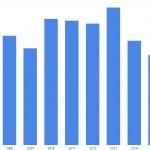Nye danske øl 2015: Markant alkoholprocent fald på to år