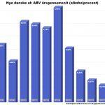 Danske øl: Markant fald i gennemsnitlig alkoholprocent